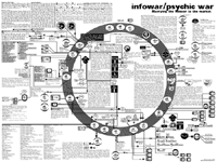 World Government - Infowar & Psychic War
