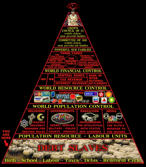 Pyramid of Power